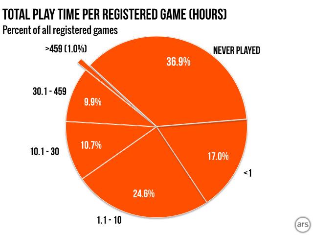PCゲーム販売サイト「steam」で買われたゲームの37%はプレイされていないことが判明 買うだけで満足か