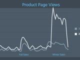 デイリーとフラッシュを廃止したSteamウィンターセールは成功?―開発者向け報告が一時公開