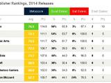 Metacriticゲームパブリッシャーランキング2014が発表!トップは任天堂