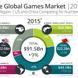 世界のゲーム市場、2018年には約14兆円に―中国が今年にも米国を逆転
