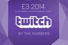 E3期間中のTwitch視聴者数は約1200万人!初日記録は前年度と比べ40万人ほど増加に 画像