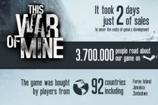 『This War of Mine』の開発費は2日で回収― インフォグラフィックが公開 画像