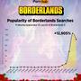 『ボーダーランズ3』発売後、アダルトサイトでの検索数が約13,000%の急上昇ー僅か5日で100万回以上の検索が…