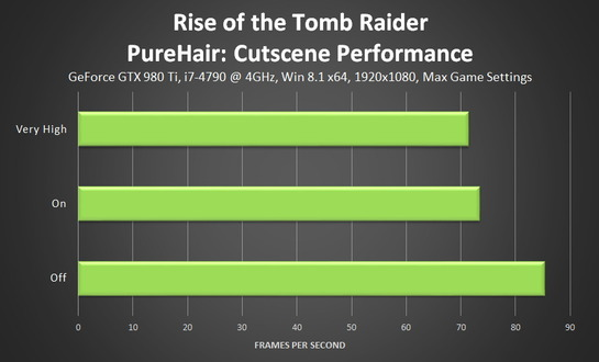 PC版『Rise of the Tomb Raider』パフォーマンスガイド―超リアル髪描写「PureHair」も