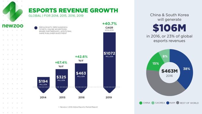 2016年、e-Sports市場は4億6300万ドル規模に成長か―海外調査会社が報告
